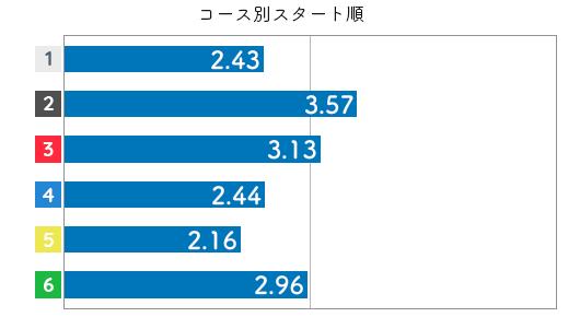 競艇選手データ(2020年)-道上千夏3