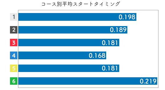 競艇選手データ(2020年)-倉田郁美2