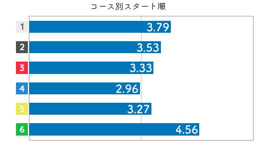 競艇選手データ(2020年)-倉田郁美3