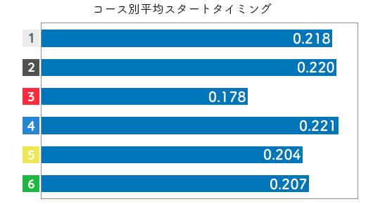 競艇選手データ(2020年)-笠野友紀恵2