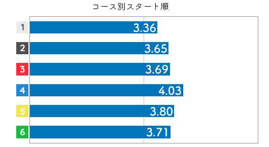 競艇選手データ(2020年)-笠野友紀恵3