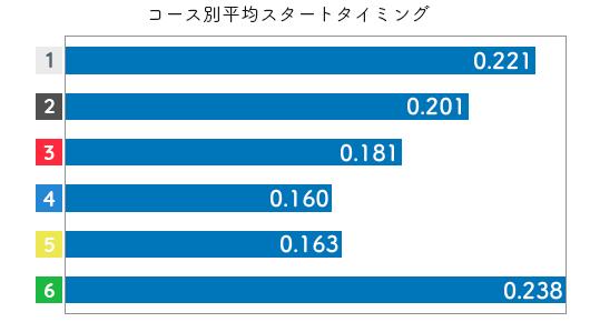 競艇選手データ(2020年)-藤田美代2
