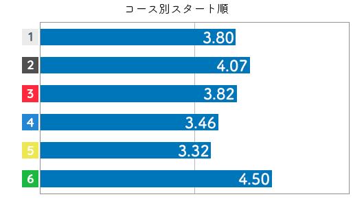 競艇選手データ(2020年)-藤田美代3