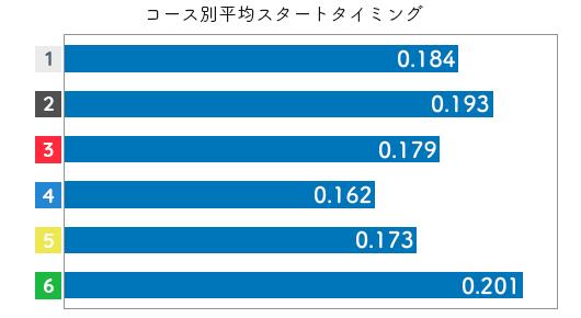 選手データ(2020年)-中里優子2