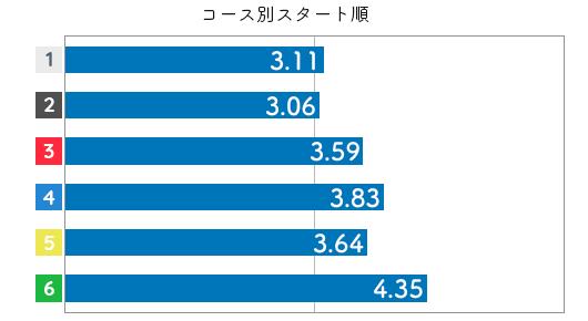 選手データ(2020年)-中里優子3