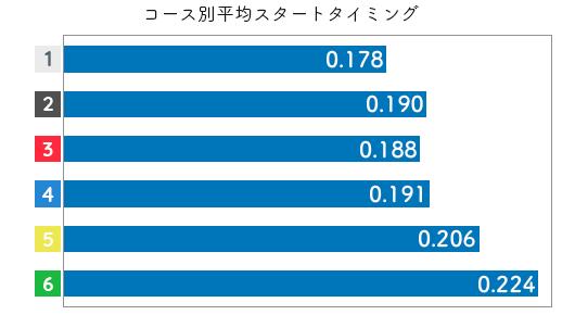 競艇選手データ(2020年)-水口由紀2