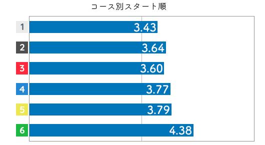 競艇選手データ(2020年)-水口由紀3