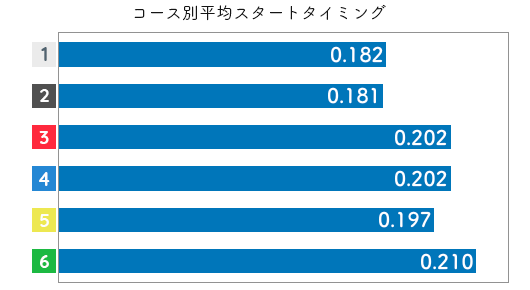 競艇選手データ(2020年)-武藤綾子2