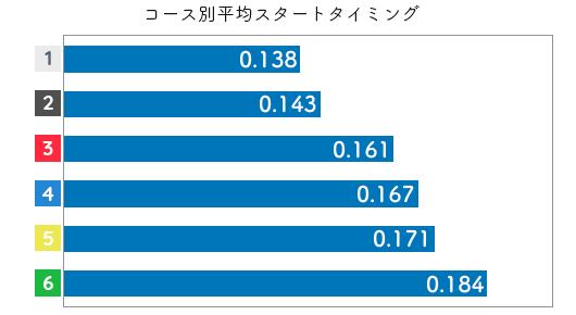 競艇選手データ(2020年)-岩崎芳美2