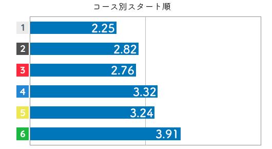 競艇選手データ(2020年)-岩崎芳美3