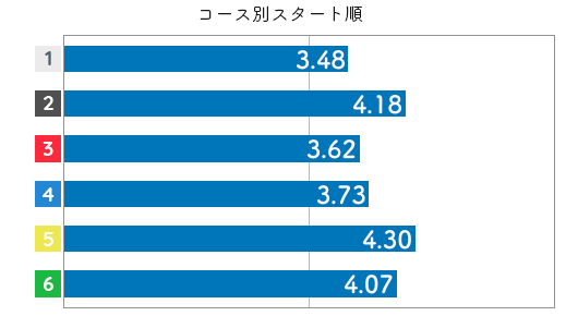 選手データ(2020年)-海野ゆかり3