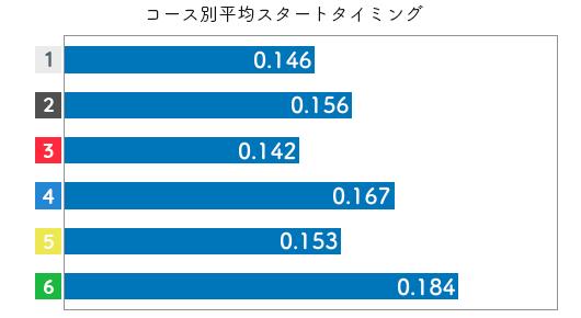 競艇選手データ(2020年)-岸恵子2