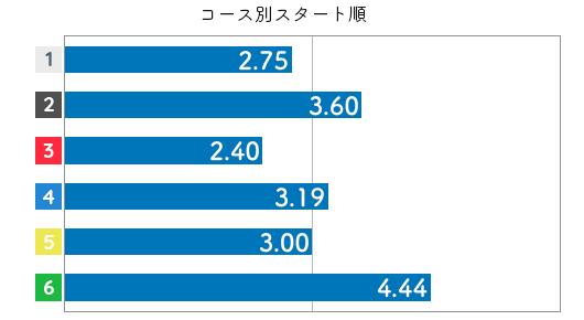 競艇選手データ(2020年)-岸恵子3
