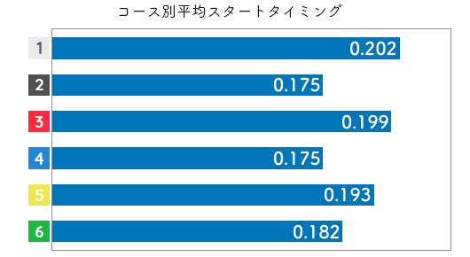 競艇選手データ(2020年)-栢場優子2