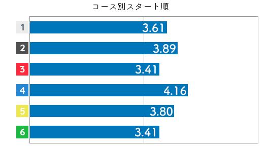 競艇選手データ(2020年)-栢場優子3