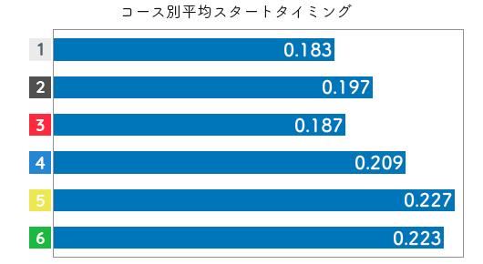 競艇選手データ(2020年)-本部めぐみ2