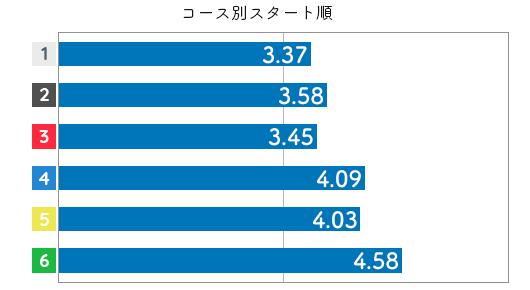 競艇選手データ(2020年)-本部めぐみ3
