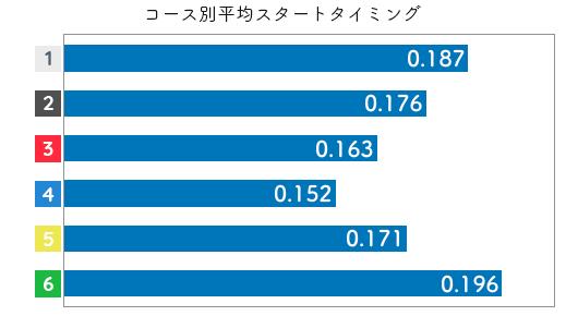 選手データ(2020年)-五反田忍2