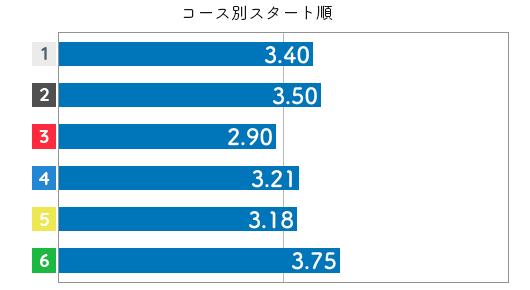 選手データ(2020年)-五反田忍3