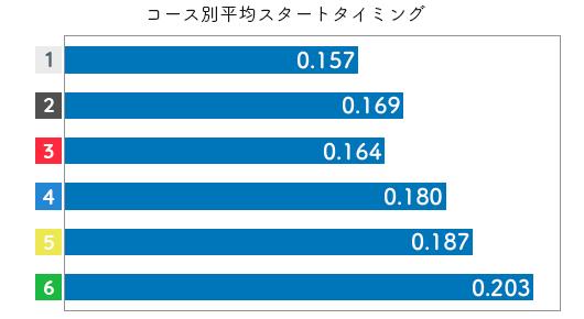競艇選手データ(2020年)-森岡真希2