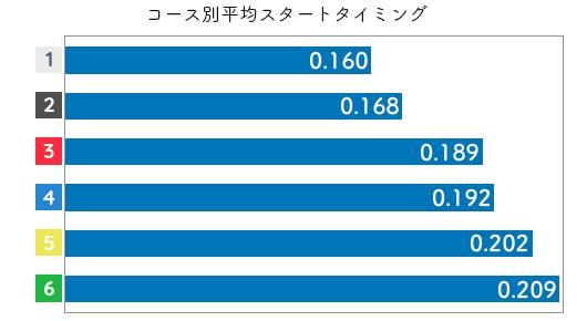 競艇選手データ(2020年)-中谷朋子2
