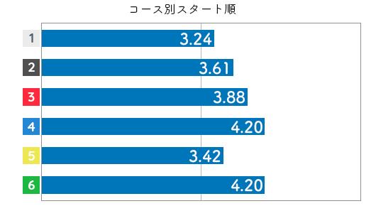 競艇選手データ(2020年)-中谷朋子3