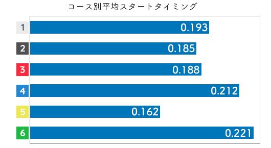 競艇選手データ(2020年)-池田紫乃2