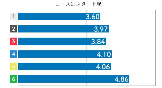 競艇選手データ(2020年)-池田紫乃3