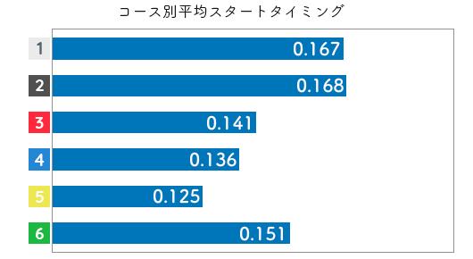 競艇選手データ(2020年)-池田明美2