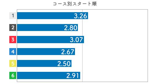 競艇選手データ(2020年)-池田明美3