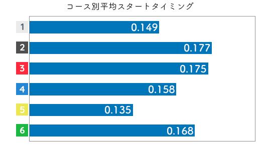 競艇選手データ(2020年)-香川素子2