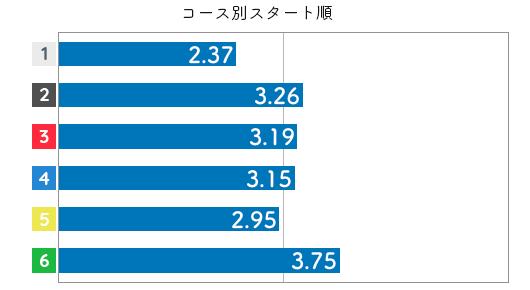 競艇選手データ(2020年)-香川素子3
