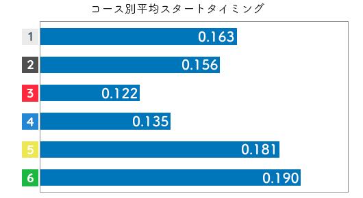 競艇選手データ(2020年)-池田浩美2
