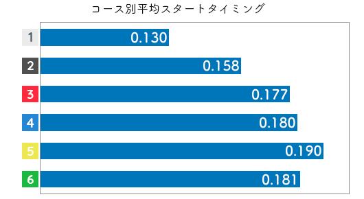 競艇選手データ(2020年)-三松直美2