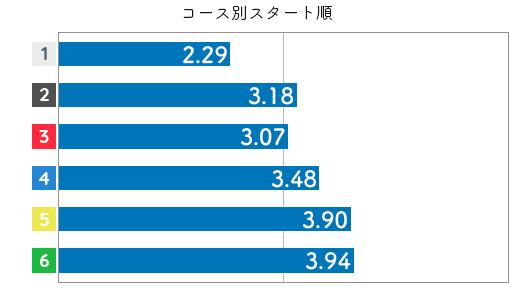 競艇選手データ(2020年)-三松直美3