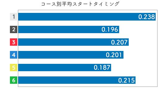 競艇選手データ(2020年)-茶谷桜2