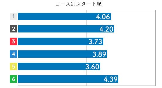 競艇選手データ(2020年)-茶谷桜3