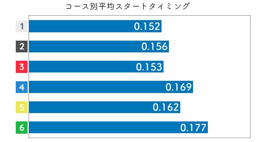 競艇選手データ(2020年)-大瀧明日香2