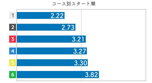 競艇選手データ(2020年)-大瀧明日香3