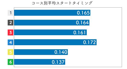 競艇選手データ(2020年)-堀之内紀代子2