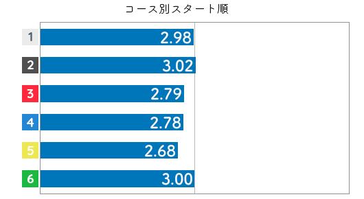 競艇選手データ(2020年)-堀之内紀代子3