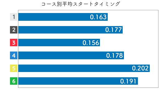 競艇選手データ(2020年)-片岡恵里2