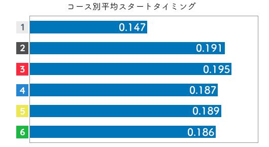 競艇選手データ(2020年)-向井美鈴2