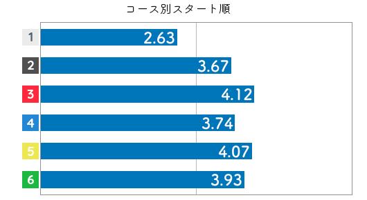 競艇選手データ(2020年)-向井美鈴3