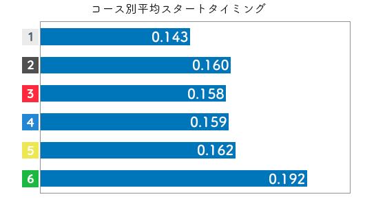 競艇選手データ(2020年)-佐々木裕美2