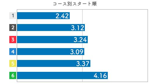競艇選手データ(2020年)-佐々木裕美3