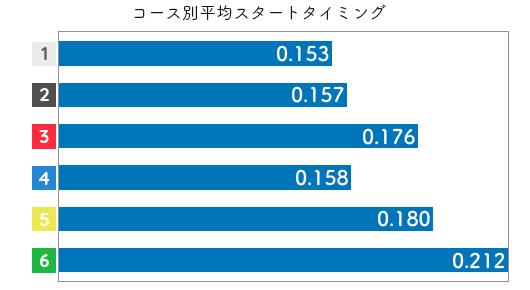 競艇選手データ(2020年)-田口節子2