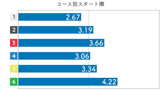 競艇選手データ(2020年)-田口節子3
