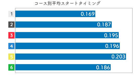 競艇選手データ(2020年)-金田幸子2