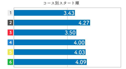 競艇選手データ(2020年)-金田幸子3